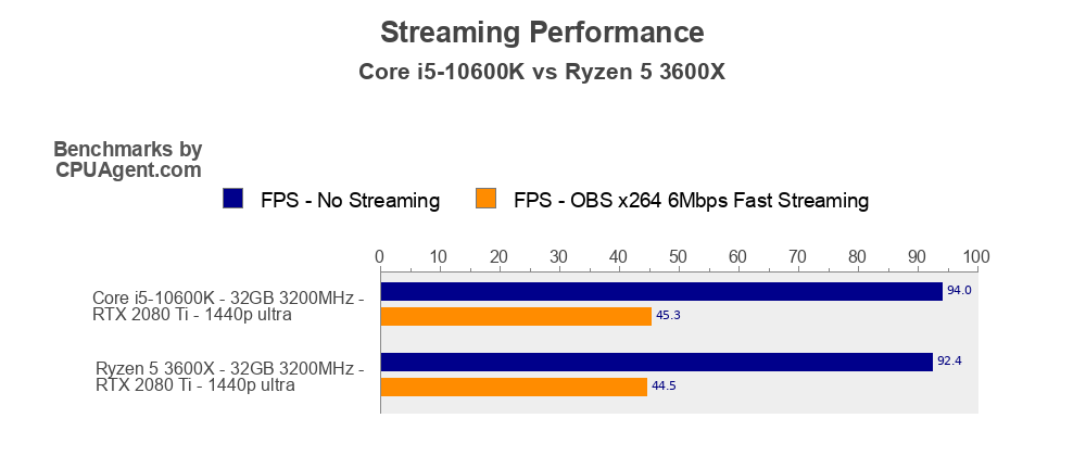 Core i5-10600K vs Ryzen 5 3600X Streaming Performance